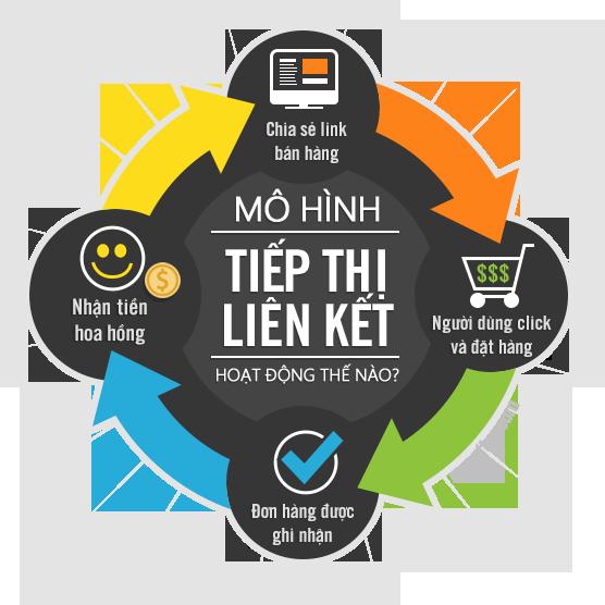 Mô hình Affiliate Marketing (tiếp thị liên kết)