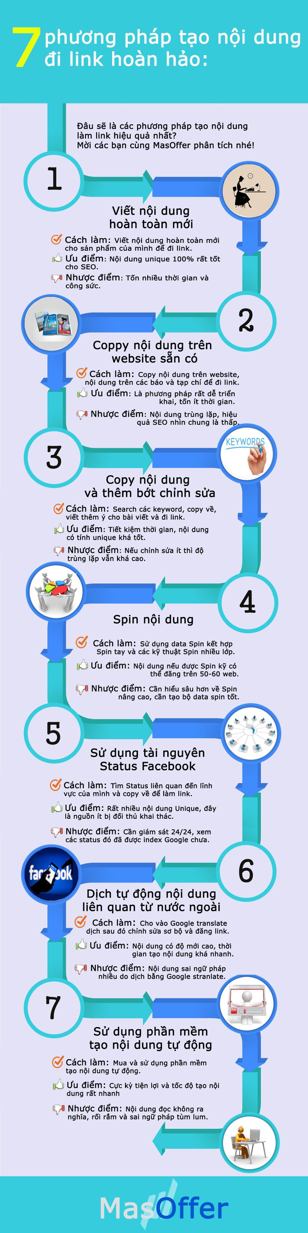 7 pp đi link