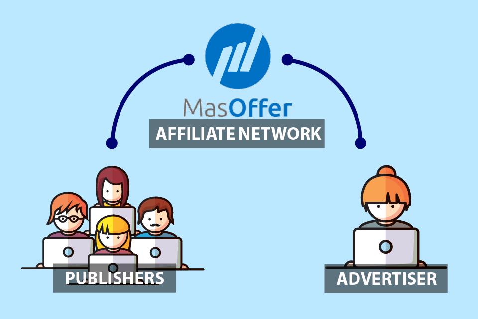 MasOffer - Affiliate Network là gì