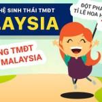 Đột phá doanh thu với top trang thương mại điện tử lớn từ Malaysia (p1)
