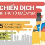Đột phá doanh thu với top trang thương mại điện tử lớn từ Malaysia (P2)